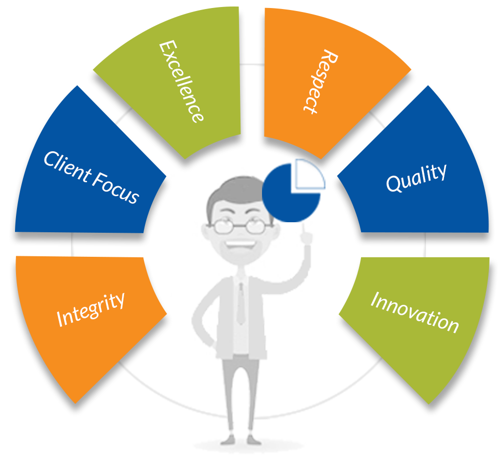 quadrant_core_values